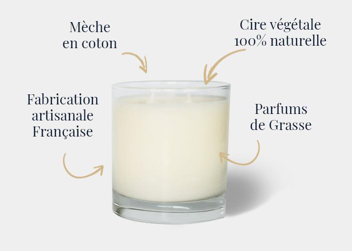 Fabriquant français de bougies